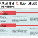 Difference between heart attack and cardiac arrest infographic
